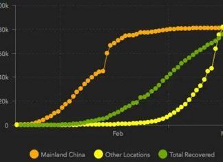 Số ca nhiễm nCoV ở Trung Quốc đại lục, bên ngoài Trung Quốc đại lục và số ca hồi phục. Đồ họa: : Johns Hopkins University CSSE.