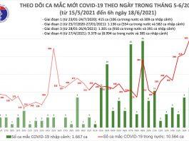 Sáng 18/6: Thêm 81 ca mắc COVID-19, riêng TP.HCM nhiều nhất với 60 người