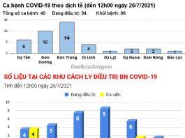Lâm Đồng số người mắc Covid-19 đã lên 40 ca