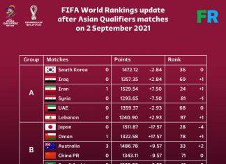 Đội tuyển Việt Nam mất 9,55 điểm theo tính toán của Footy Rankings